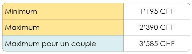 Quelles sont les rentes maximales du premier pilier en fonction de l'état civil pour la retraite