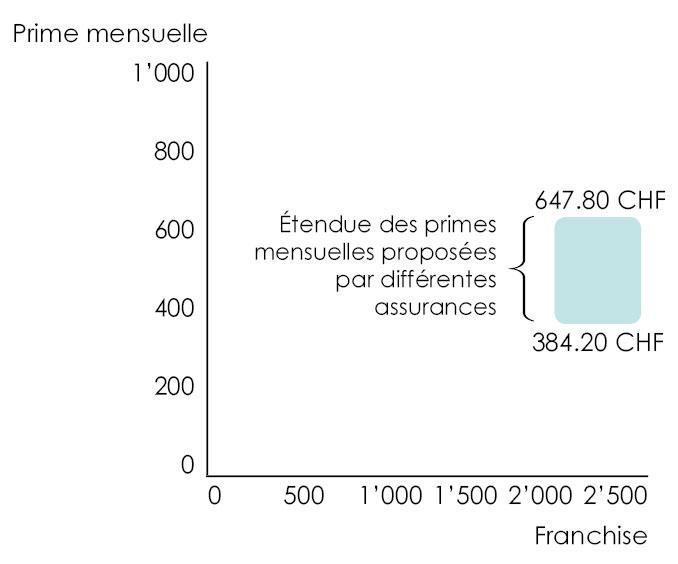 Graphique permettant de se rendre compte que le choix de la compagnie d'assurance dans le cadre de l'assurance maladie LAMal peut avoir une forte répercussion sur la prime à payer